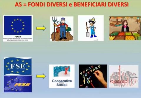 Fondi e beneficiari